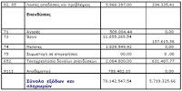 Θετικό το Β τρίμηνο για τα οικονομικά του Δήμου Κεφαλονιάς