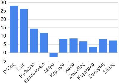 85.520 αφίξεις στην Κεφαλονιά το 2011 – Αύξηση 3,56% σε σχέση με το 2010