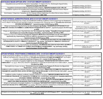 Εντάξεις νέων έργων στο ΕΣΠΑ υπέγραψε ο Περιφερειάρχης Ιονίων Νήσων
