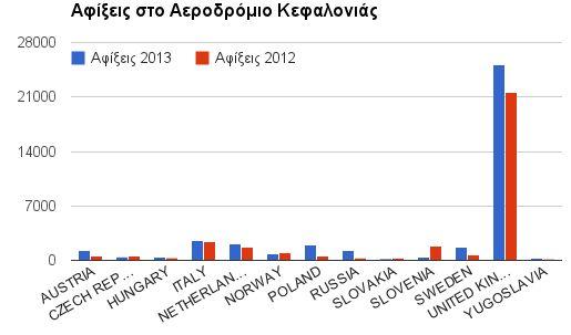 Κεφαλονιά: Αύξηση 18,25% στις αφίξεις τον Ιούνιο
